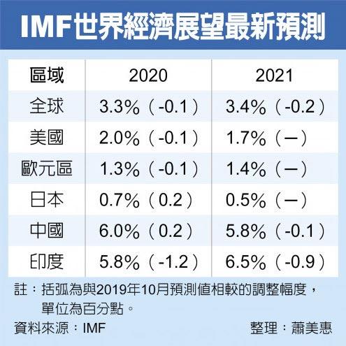IMF世界經濟展望最新預測