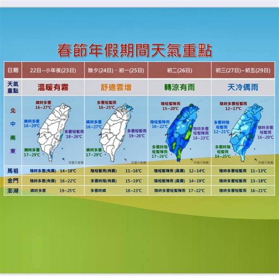 春節天氣先暖後冷,氣象局一張圖提醒民眾注意。(中央氣象局提供/李柏澔台北傳真)