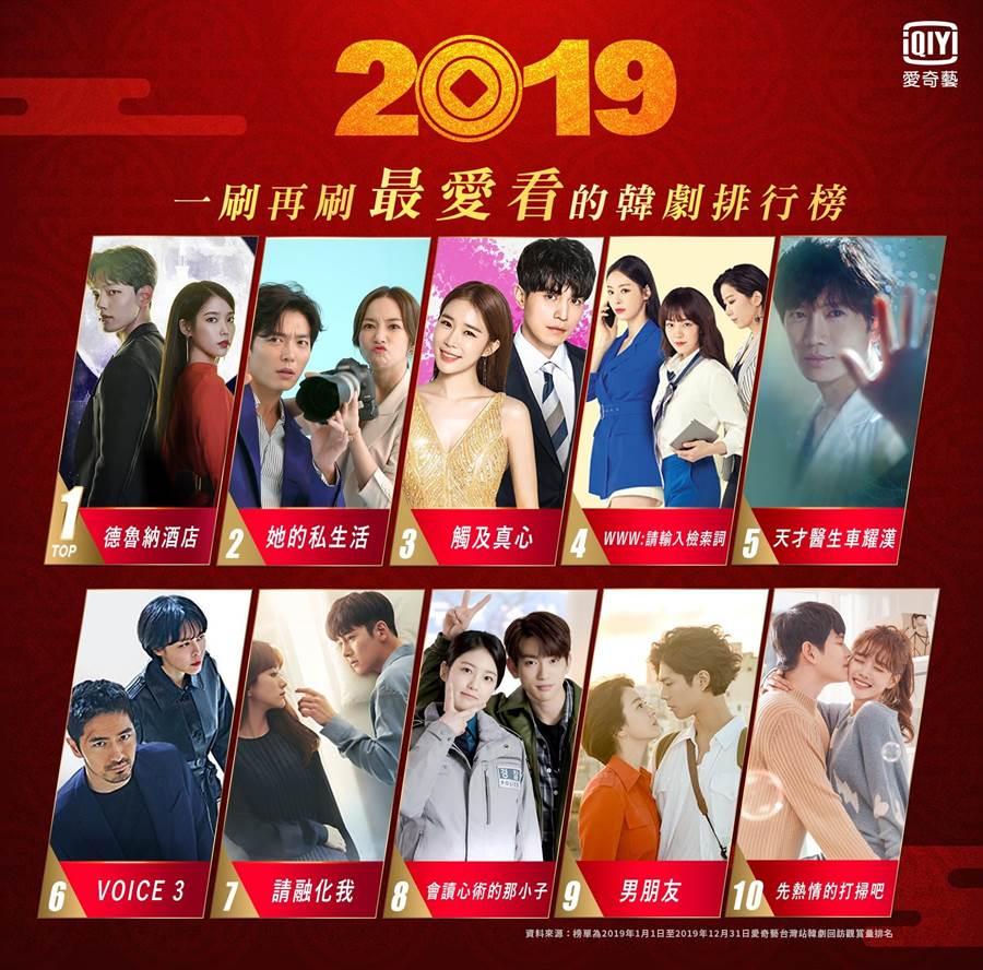 2019年度韓劇回訪排行榜。(愛奇藝台灣站提供)