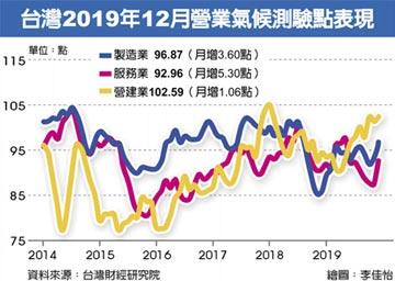 台經院上修 今年經濟成長率估2.67%