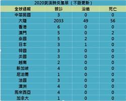 2020武漢風暴》全球疫情不斷更新/美出現第3例、香港再增1例至6例