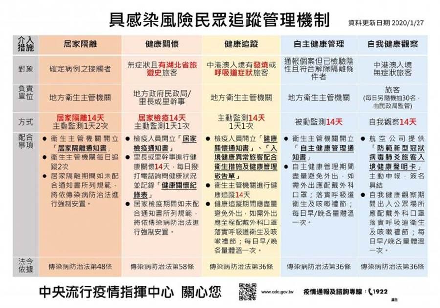 具感染風險民眾管理機制表。(圖/中央流行疫情指揮中心)
