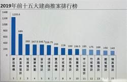 《傳產》2019年10大建商出爐,推案冠軍突破千億大關