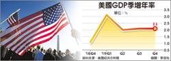 美去年經濟成長率僅2. 3%