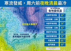 寒流來襲全台急凍 低溫下探6℃