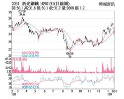 熱門股-新光鋼 鋼市好轉跌深反彈