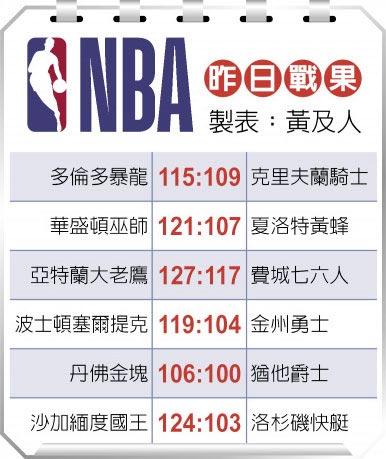 NBA昨日战果