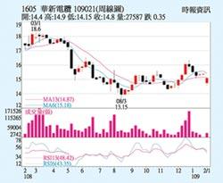 華新 股價突破季線