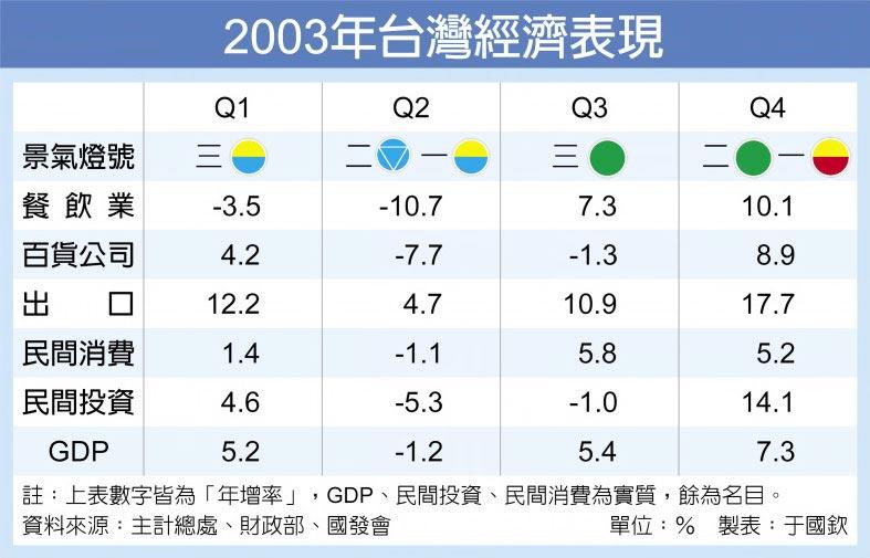 2003年台灣經濟表現
