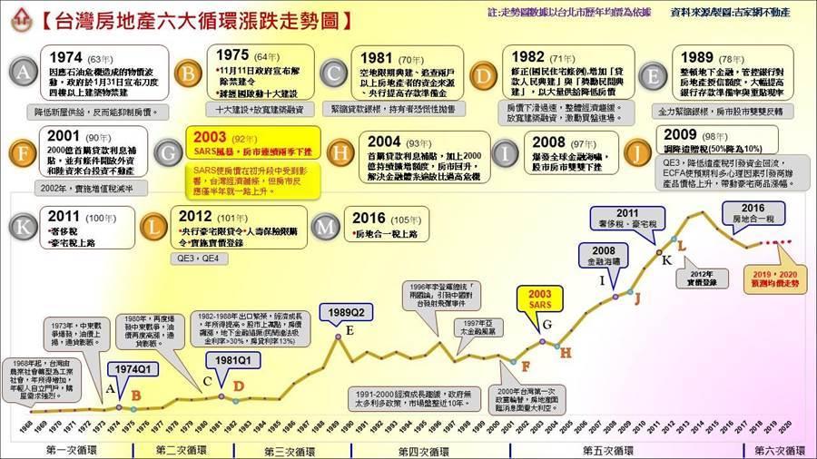 台灣房地產六大循環漲跌走勢圖。(圖/業者提供)