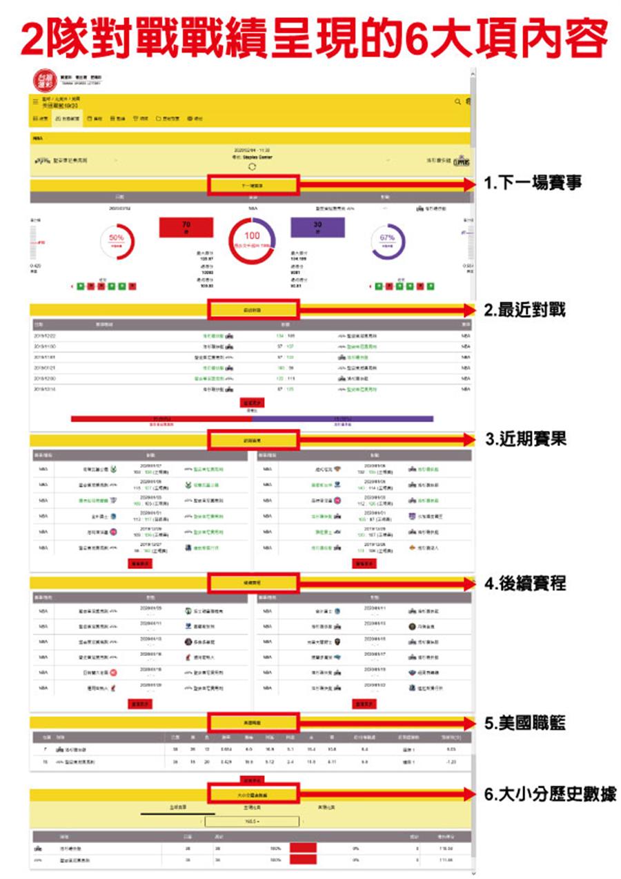 2隊對戰戰績呈現的6大項內容(台灣運彩提供)