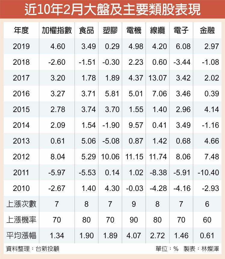 近10年2月大盤及主要類股表現