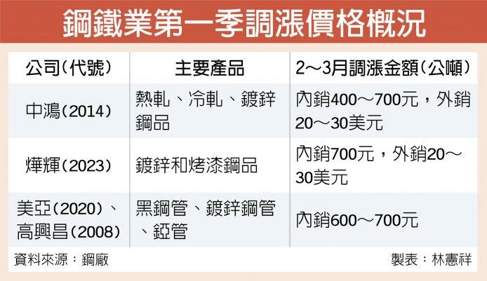 鋼鐵業第一季調漲價格概況