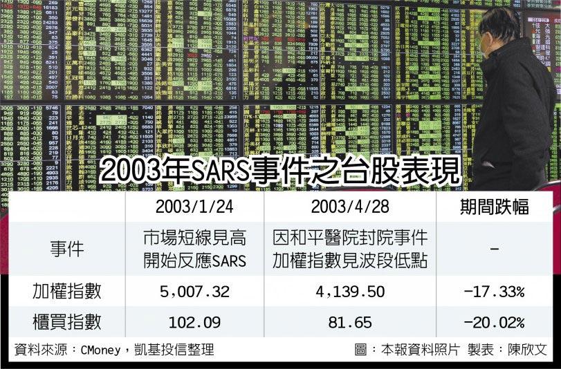2003年SARS事件之台股表現