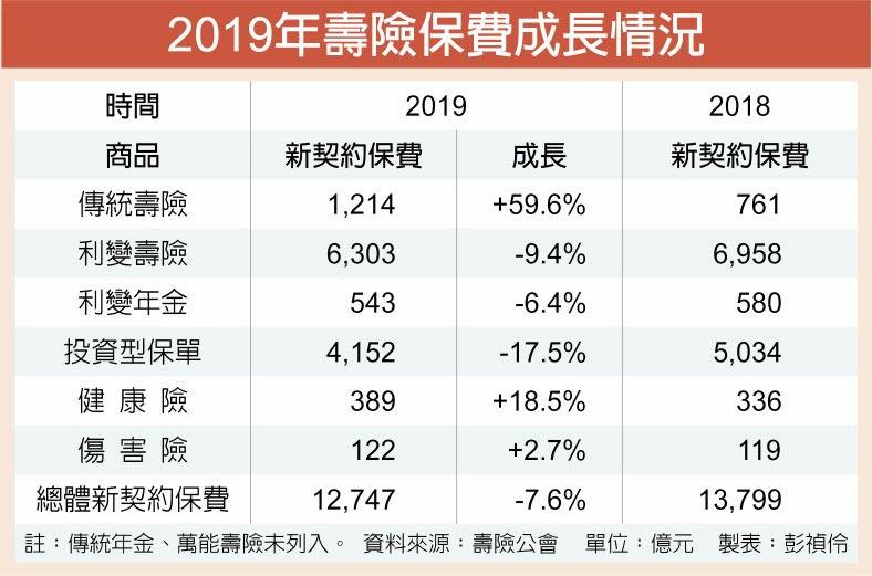 2019年壽險保費成長情況