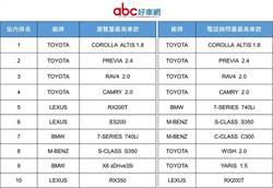 和泰車旗下abc好車網 去年刊登總金額達373億元新高