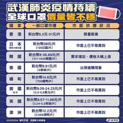 口罩不僅台灣買不到 經部:東亞國家也都都買不到