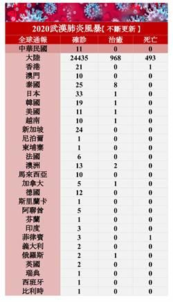 2020武漢風暴》全球疫情不斷更新/大陸確診病例達24435人 香港增3確診病例