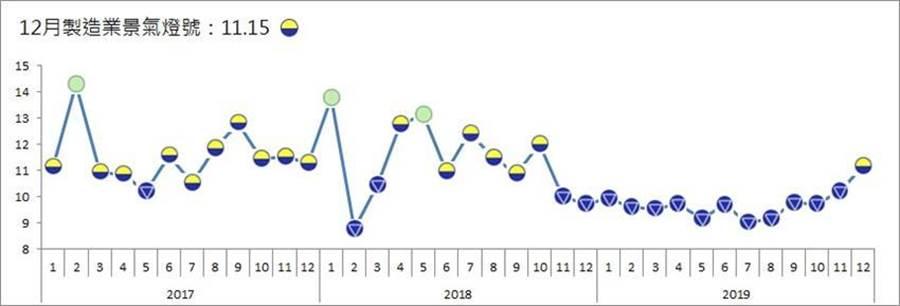 台灣經濟研究院製造業個別產業景氣信號趨勢圖。(圖/台經院)