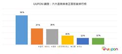 「保險消費行為大調查」揭密:台灣人最信賴這間產險公司