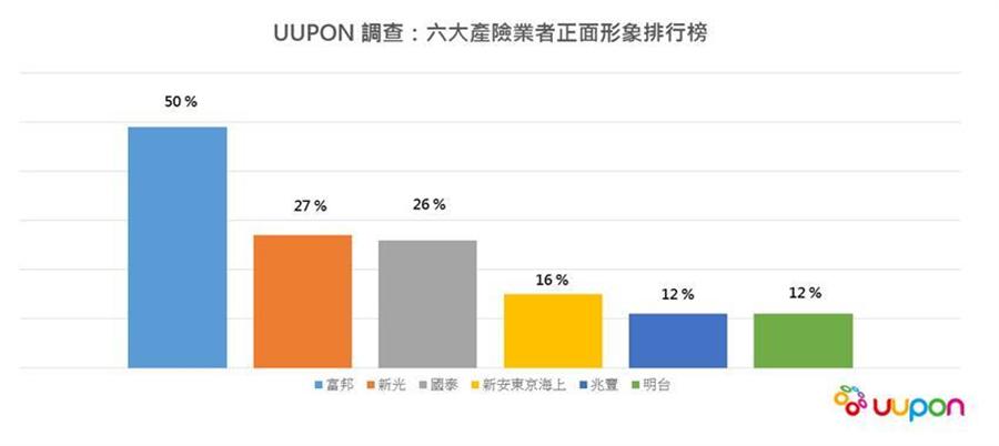 (UUPON調查:六大產險業者正面形象排行榜。 圖/UUPON提供)