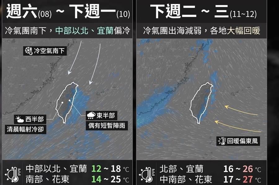 一周天氣表。(取自台灣颱風論壇臉書)