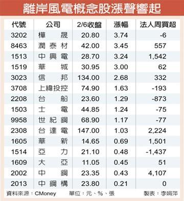15檔離岸風電概念股 漲聲響起
