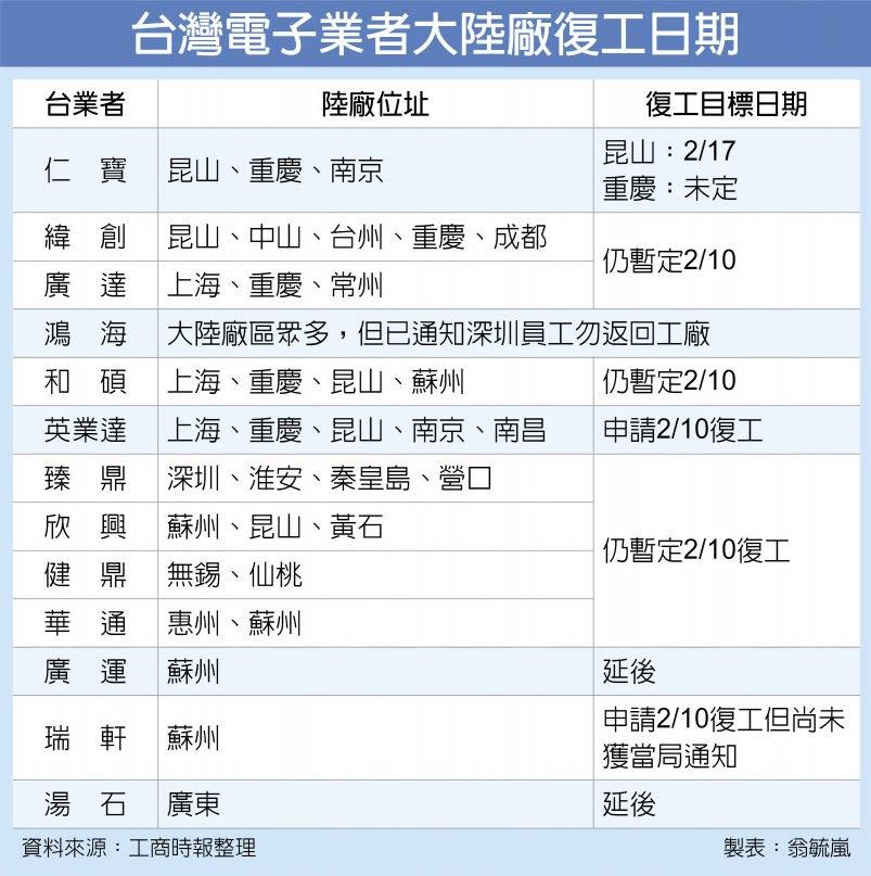 台灣電子業者大陸廠復工日期