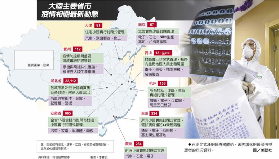 大陸主要省市疫情相關最新動態 在湖北武漢的醫療隔離站,著防護衣的醫師檢視患者的病況資料。圖/美聯社
