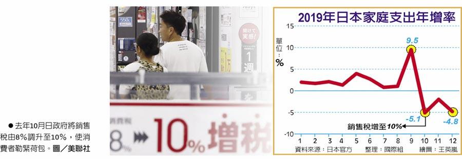 2019年日本家庭支出年增率  ●去年10月日政府將銷售稅由8%調升至10%,使消費者勒緊荷包。圖/美聯社