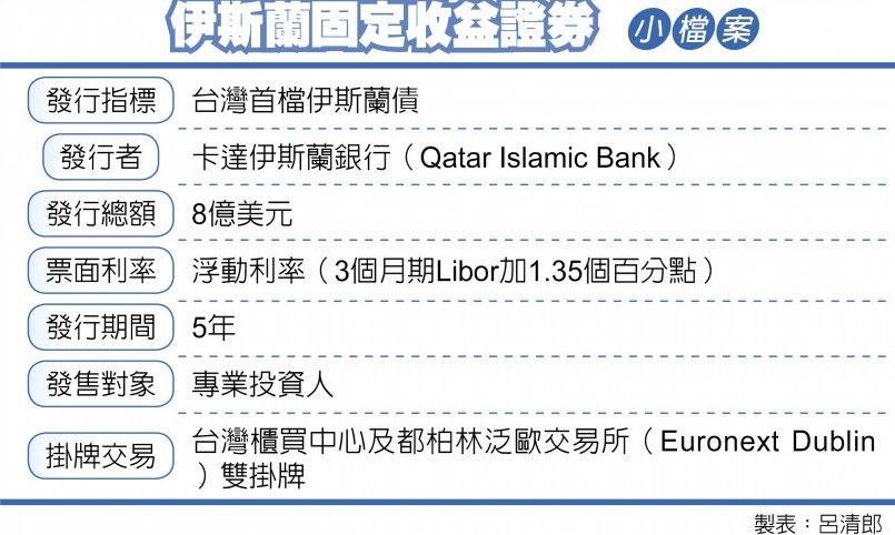 伊斯蘭固定收益證券 小檔案