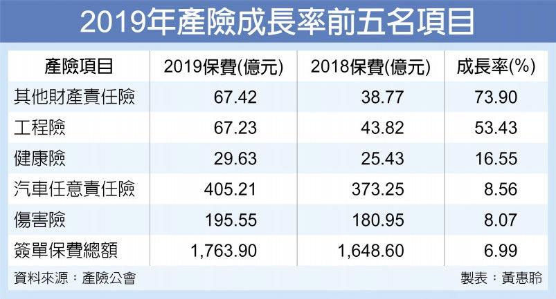 2019年產險成長率前五名項目