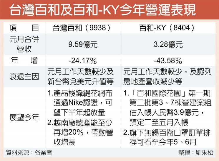 台灣百和及百和-KY今年營運表現