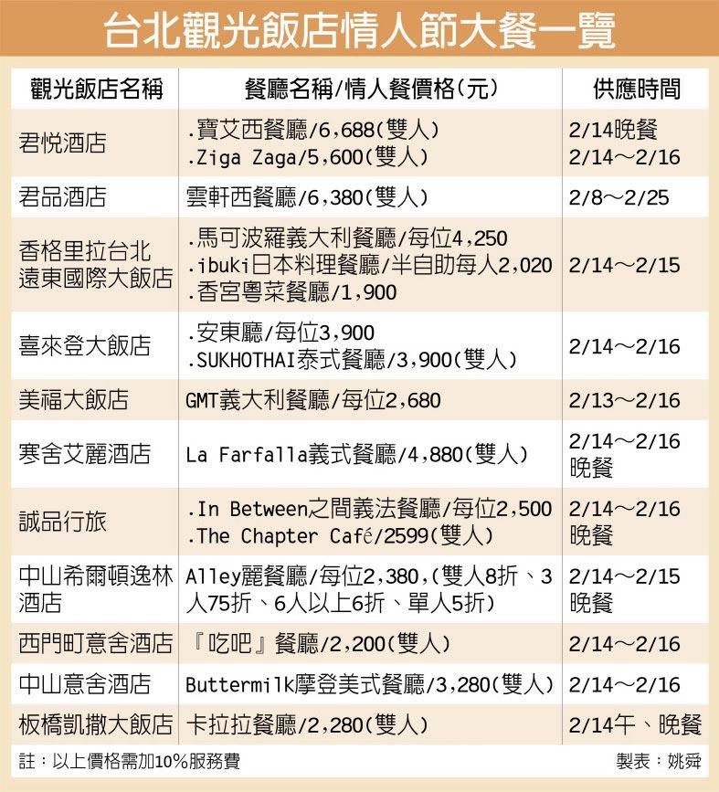 台北觀光飯店情人節大餐一覽