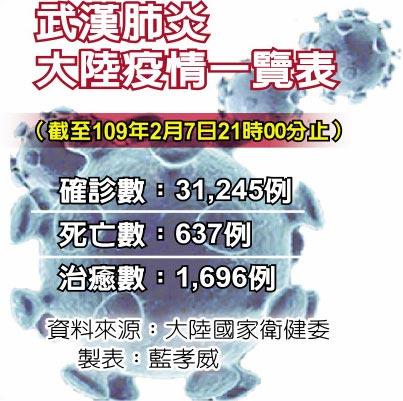 武漢肺炎大陸疫情一覽表