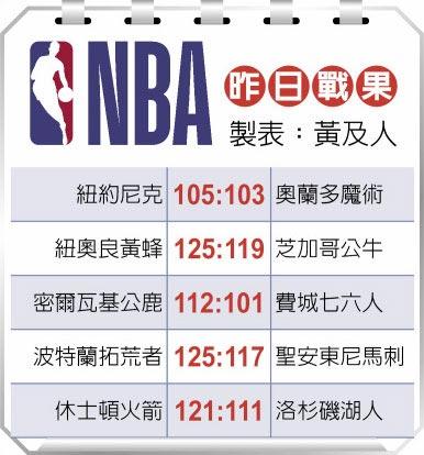 NBA昨日戰果