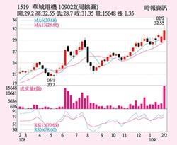 華城 股價創波段高