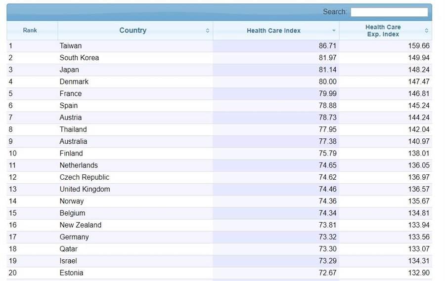 根據全球資料庫網站Numbeo資訊,2020醫療保健指數排行榜,台灣以86.71分排名第1。(圖取自Numbeo網頁numbeo.com)