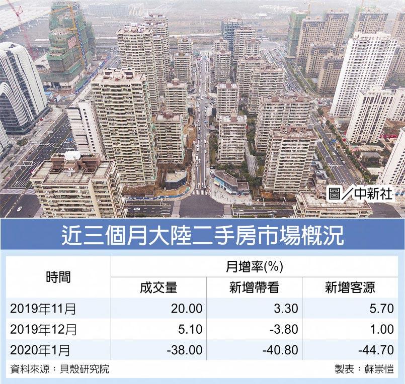近三個月大陸二手房市場概況圖/中新社