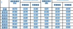 內政部統計:雙北購屋壓力降