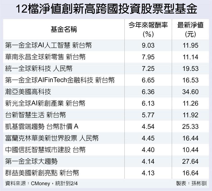 12檔淨值創新高跨國投資股票型基金