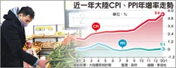 陸1月CPI年增 5.4% 八年新高