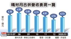 精材驚喜 元月營收年增1.2倍