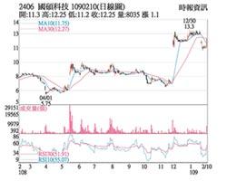 熱門股-國碩 強攻漲停站回月線