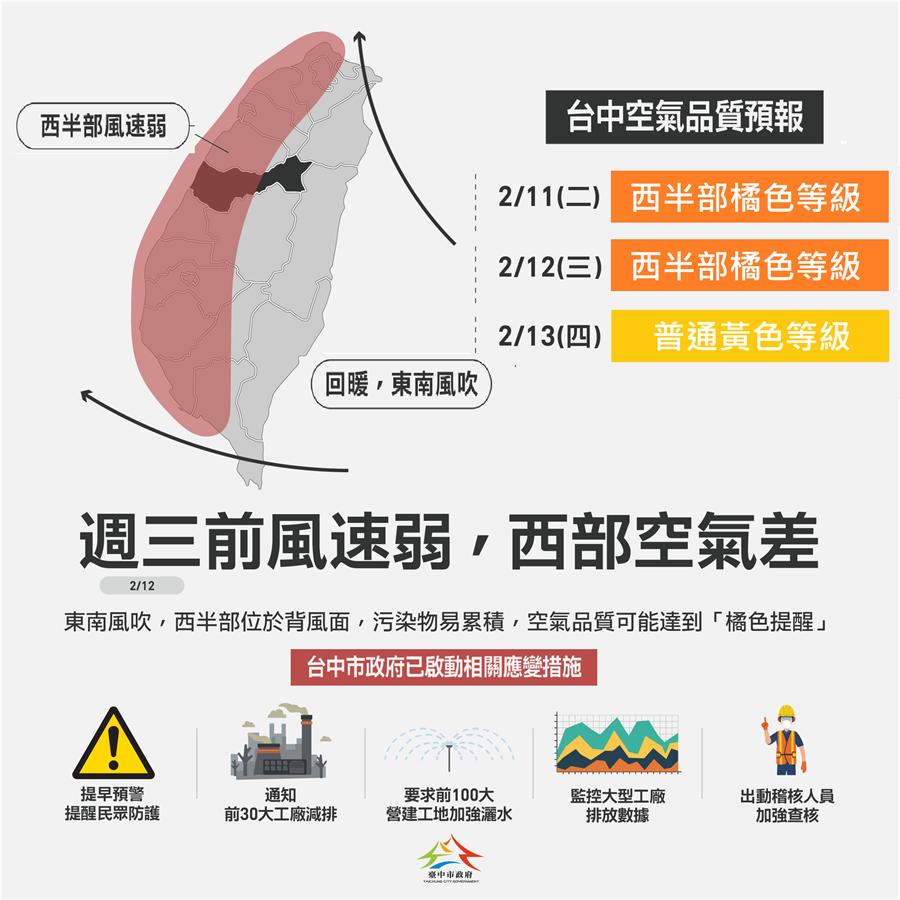 台中市環保局表示,這兩天西半部空品轉差,  已啟動應變。(台中市府提供/盧金足台中傳真)
