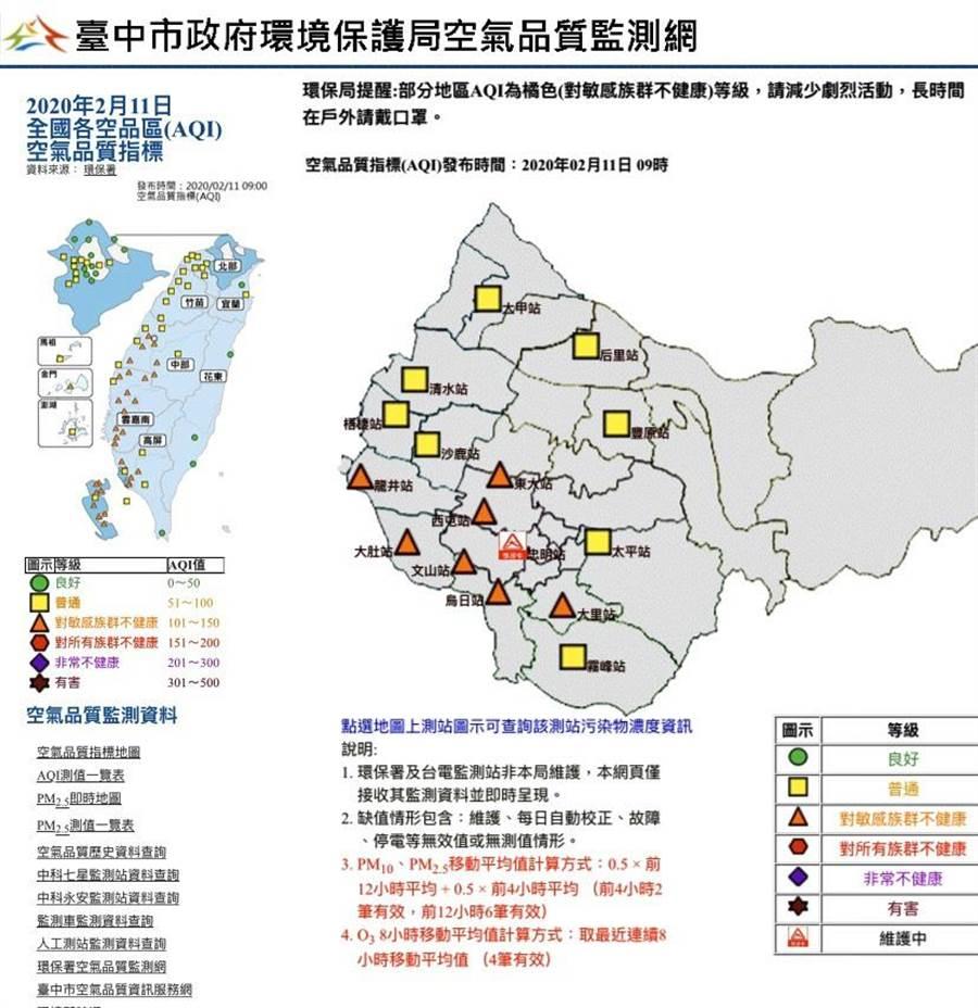 台中市全市16個空品站,除忠明站維護中,其中6個空品站都是對敏感族群不健康的「橘色提醒」。(台中市空氣品質監測網/盧金足台中傳真)