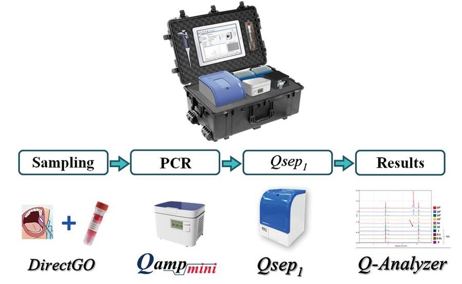 光鼎生物的可預先編程迷你PCR儀,為一套快速病原檢測平台。圖/光鼎生物提供