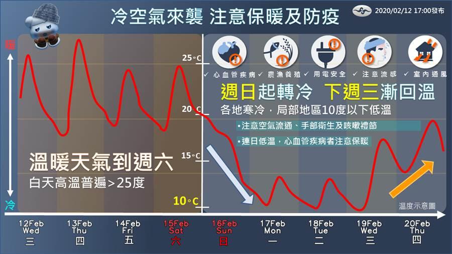 氣象局指出,好天氣只剩明(13)上半天,周四晚間左右會有一新鋒面來到,預計到周五全台都會有雨勢。(摘自臉書:報天氣)
