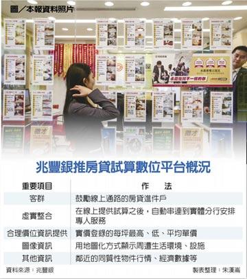 兆豐銀 打數位試算牌衝房貸