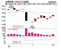操盤心法-國際股市帶動,台股站回季線之上